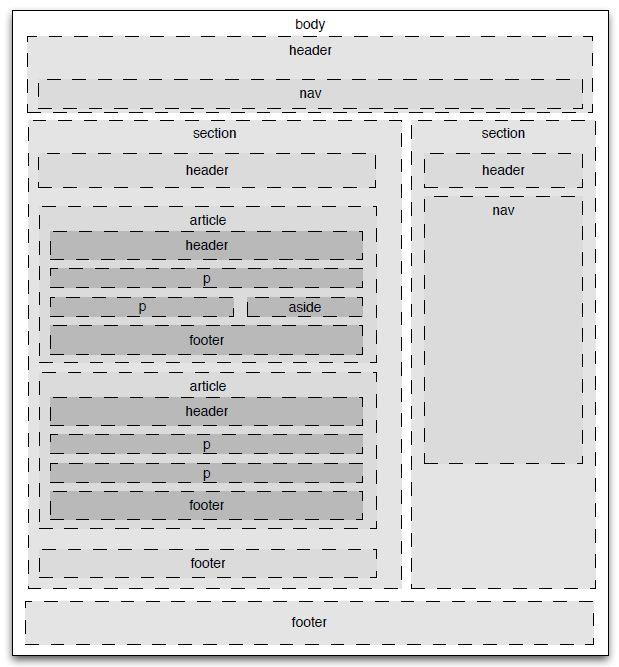 HTML 5 semantics